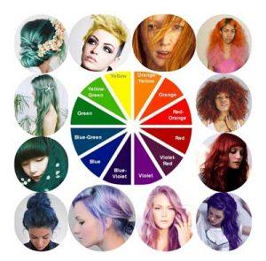 مثلثات رنگ مو ، پیگمنت شناسی رنگ مو